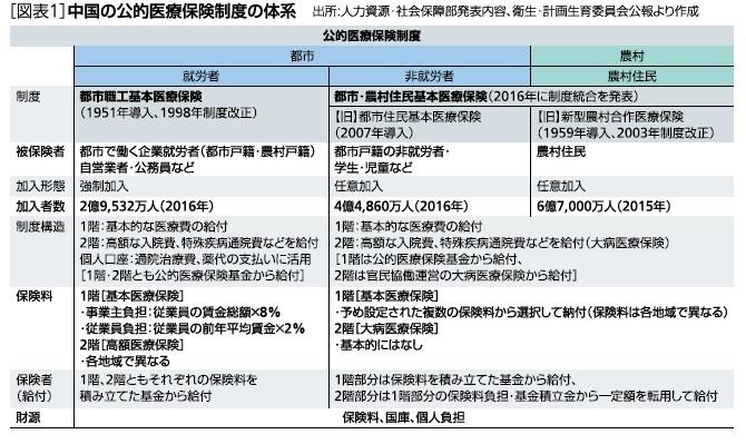 [図表1]中国の公的医療保険制度の体系