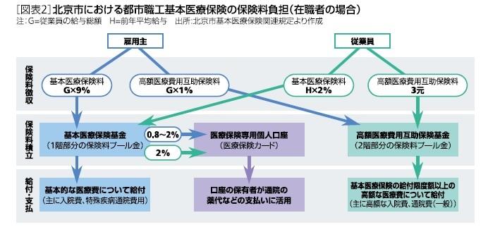 [図表2]北京市における都市職工基本医療保険の保険料負担(在職者の場合)