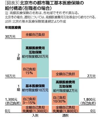 [図表3]北京市の都市職工基本医療保険の給付構造(在職者の場合)