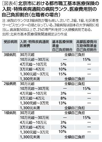 [図表4]北京市における都市職工基本医療保険の入院・特殊疾病病院のランク、医療費用別の自己負担割合(在職者の場合)