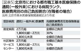 [図表5]北京市における都市職工基本医療保険の通院(一般外来)における病院ランク、医療費用別の自己負担割合(在職者の場合)