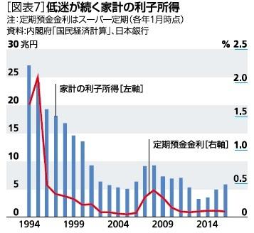 [図表7]低迷が続く家計の利子所得