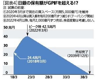 [図表4]日銀の保有額がGPIFを超える!?