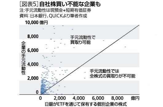 [図表5]自社株買い不能な企業も
