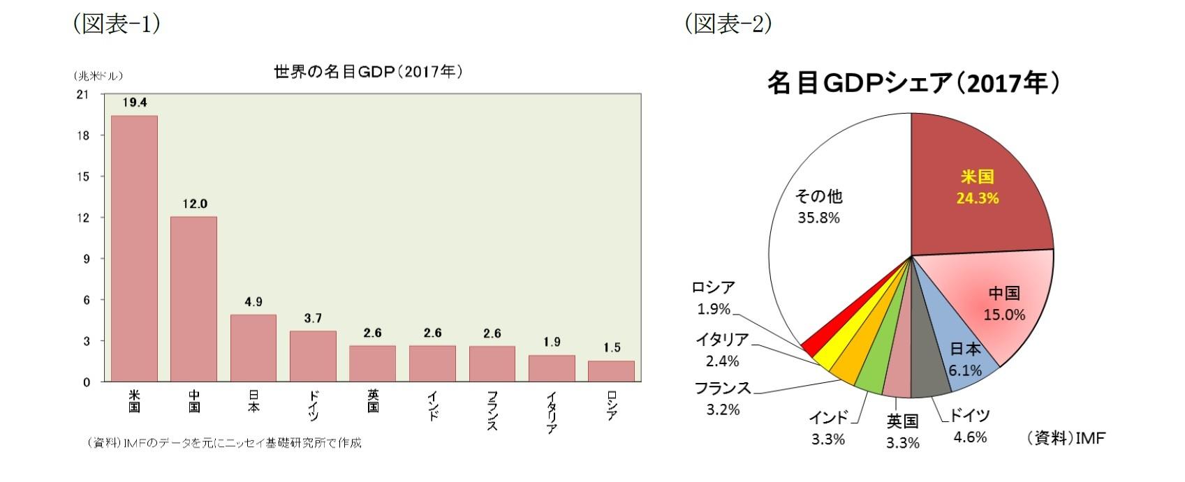 (図表-1)世界の名目GDP(2017年) /(図表-2)名目GDPシェア(2017年)