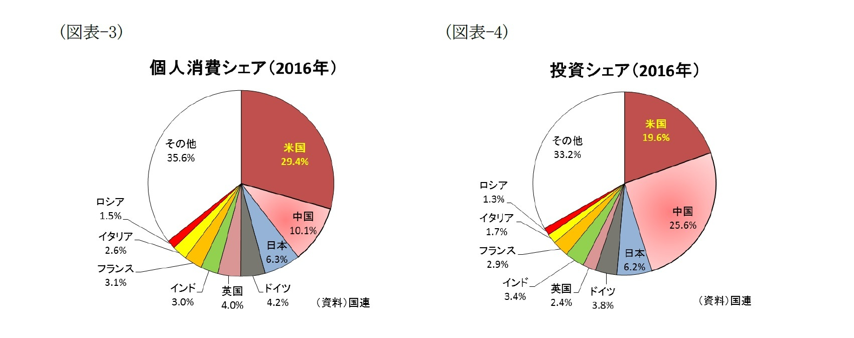 (図表-3)個人消費シェア(2016年)/(図表-4)投資消費シェア(2016年)