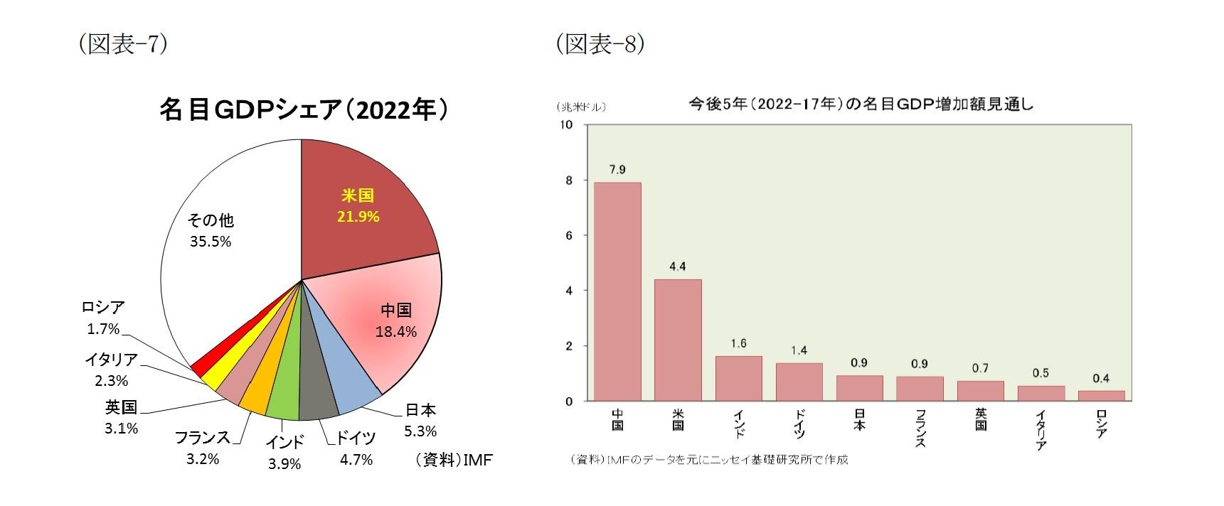 (図表-7)名目GDPシェア(2022年)/(図表-8)今後5年(2022-17年)の名目GDP増加額見通し