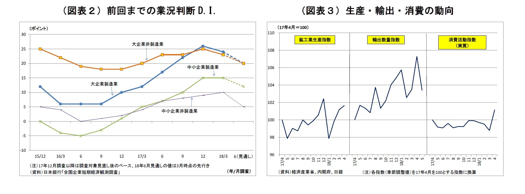 (図表2)前回までの業況判断D.I./(図表3)生産・輸出・消費の動向