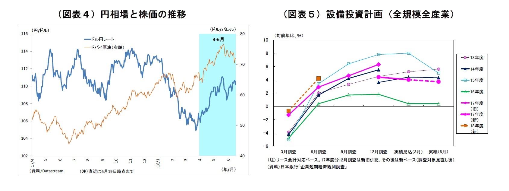 (図表4)円相場と株価の推移/(図表5)設備投資計画(全規模全産業)