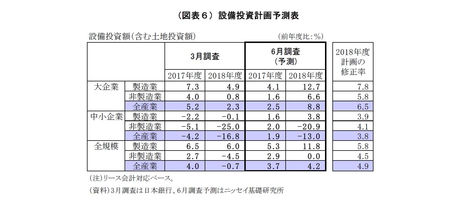 (図表6)設備投資計画予測表