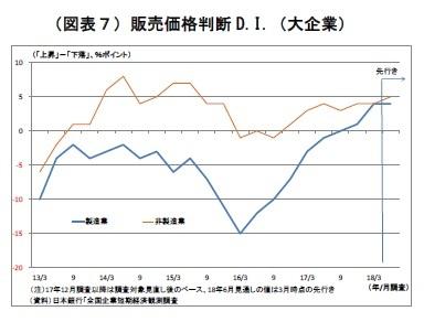 (図表7)販売価格判断D.I.(大企業)