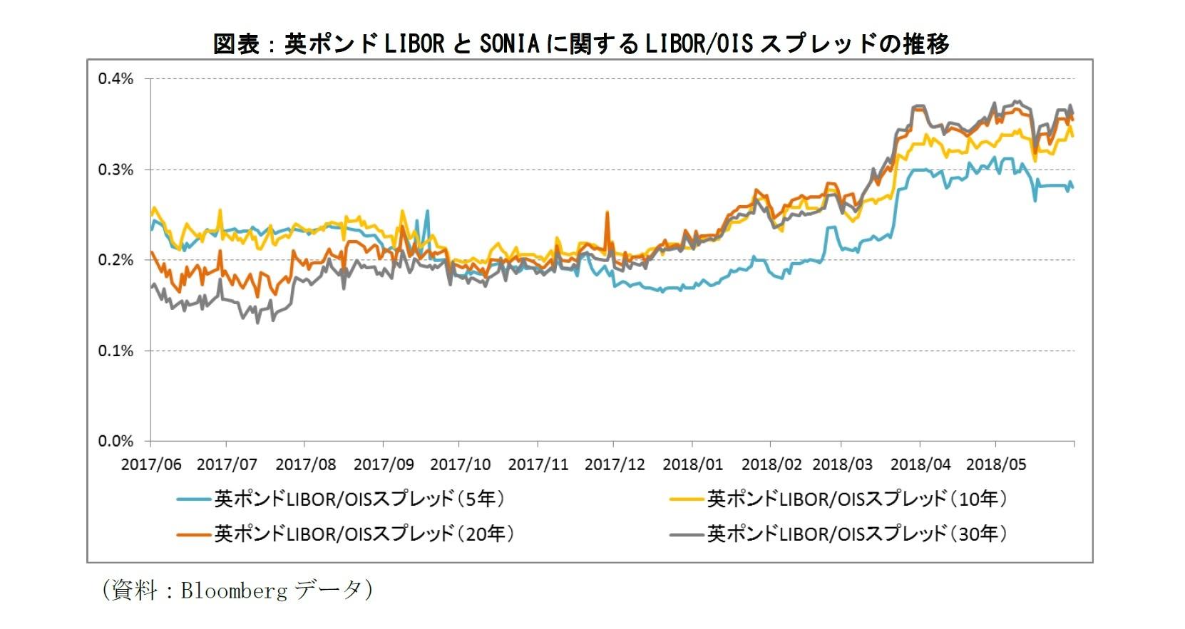 図表:英ポンドLIBORとSONIAに関するLIBOR/OISスプレッドの推移