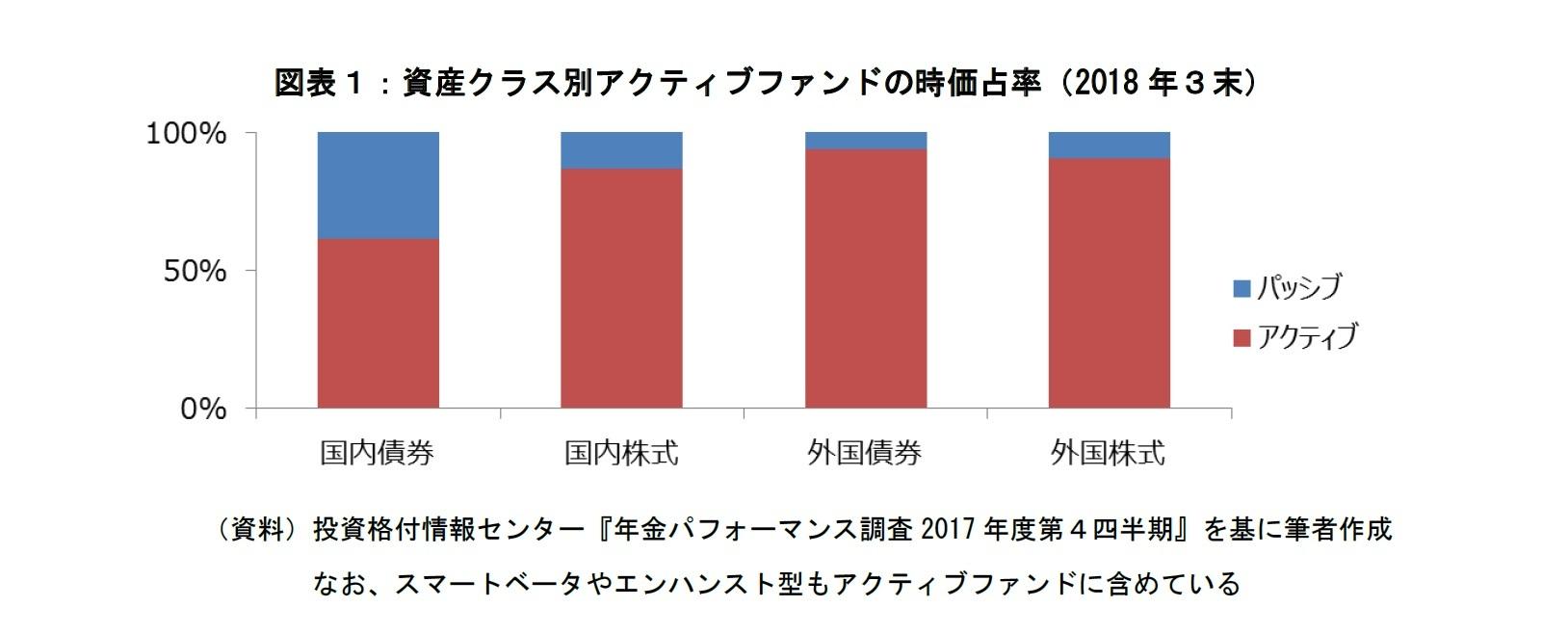 図表1:資産クラス別アクティブファンドの時価占率