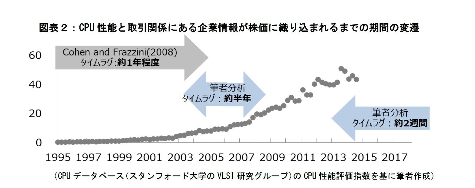 図表2:CPU性能と取引関係にある企業情報が株価に織り込まれるまでの期間の変遷