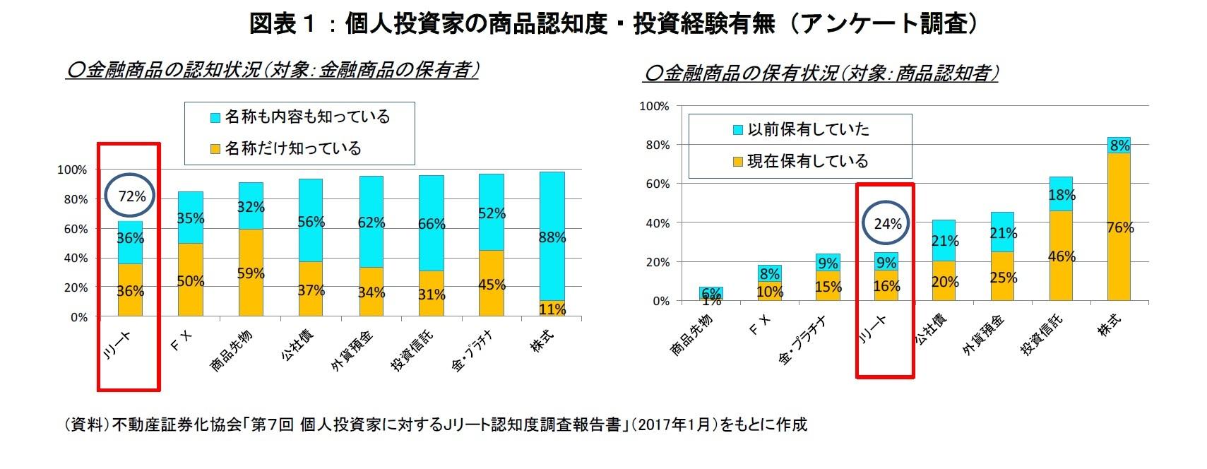 図表1:個人投資家の商品認知度・投資経験有無(アンケート調査)