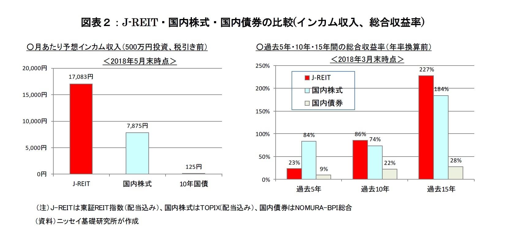 図表2:J-REIT・国内株式・国内債券の比較(インカム収入、総合収益率)