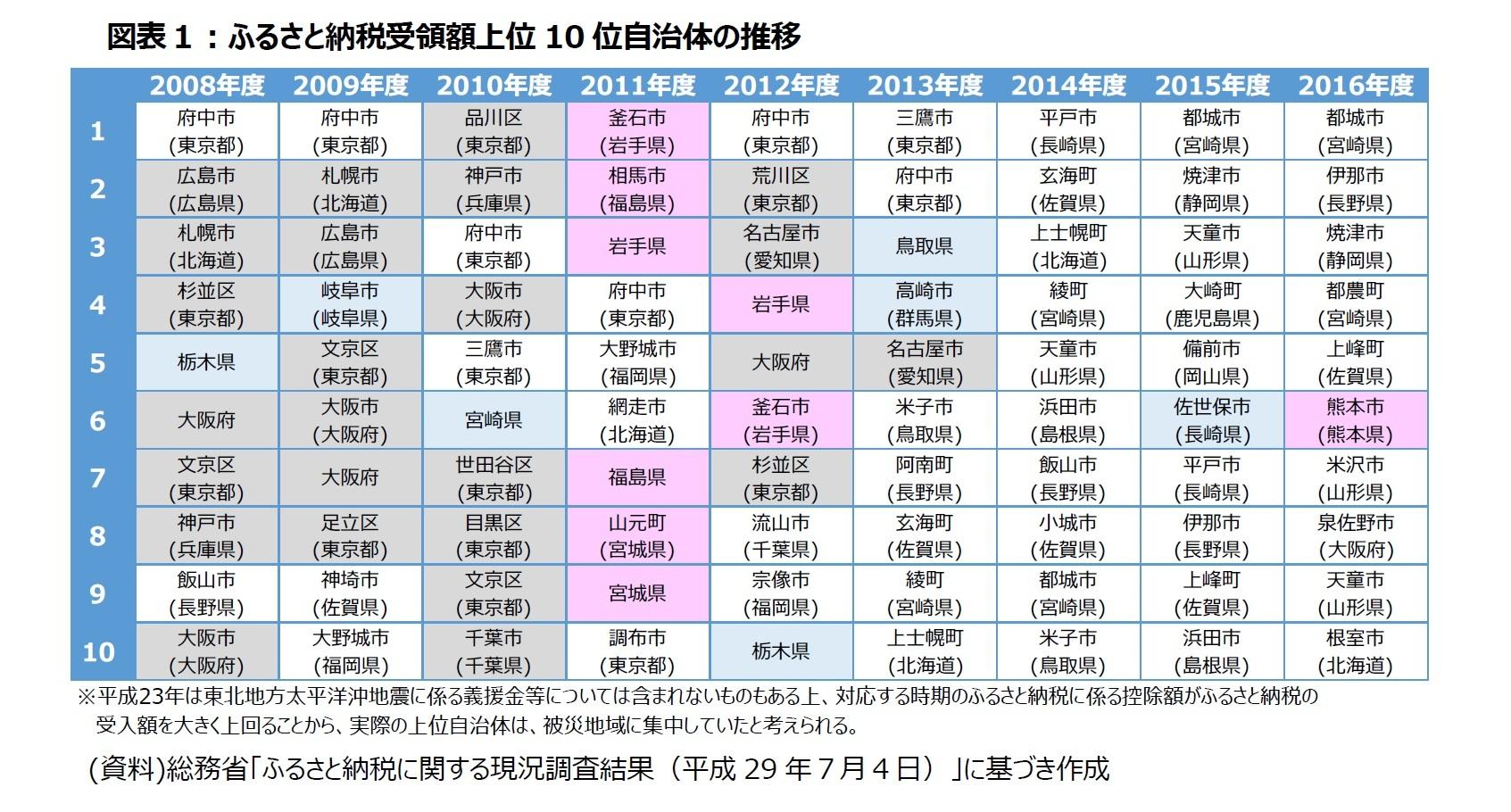 図表1:ふるさと納税受領額上位10位自治体の推移