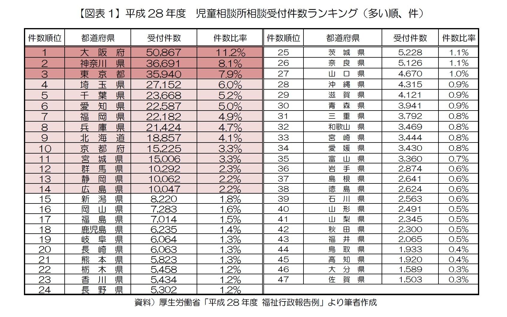 【図表1】平成28年度 児童相談所相談受付件数ランキング(多い順、件)