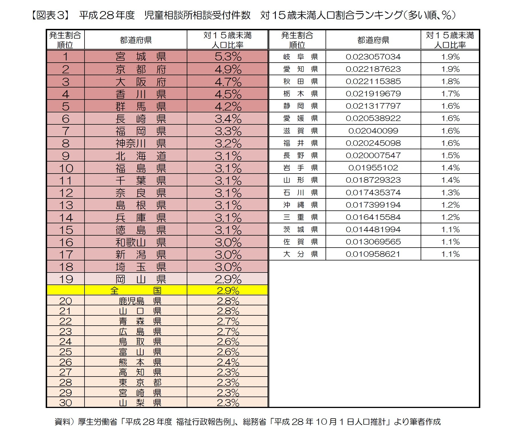 【図表3】 平成28年度 児童相談所相談受付件数 対15歳未満人口割合ランキング(多い順、%)