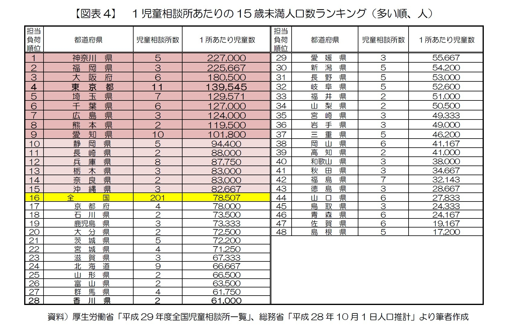 【図表4】 1児童相談所あたりの15歳未満人口数ランキング(多い順、人)
