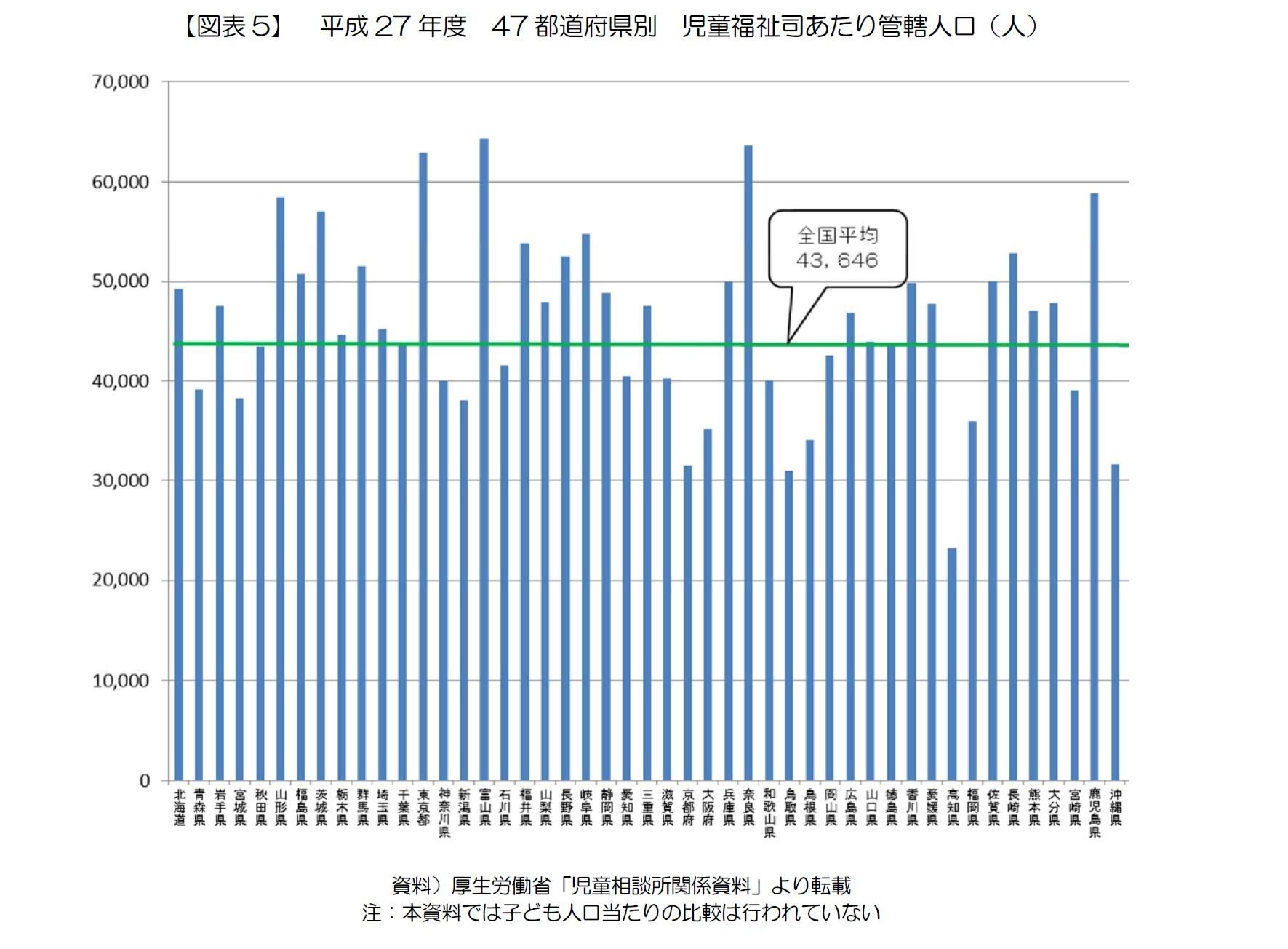 【図表5】 平成27年度 47都道府県別 児童福祉司あたり管轄人口(人)