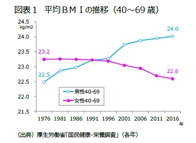 図表1 平均BMIの推移(40~69歳)