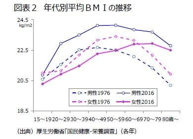 図表2 年代別平均BMIの推移