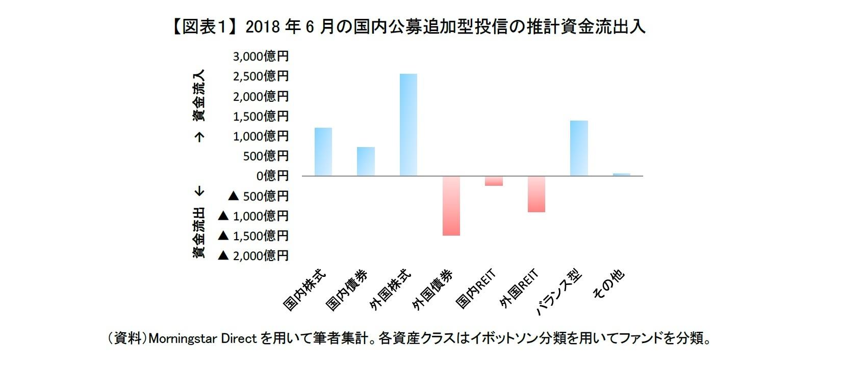 国内株式、外国株式、バランス型への資金流入が続く