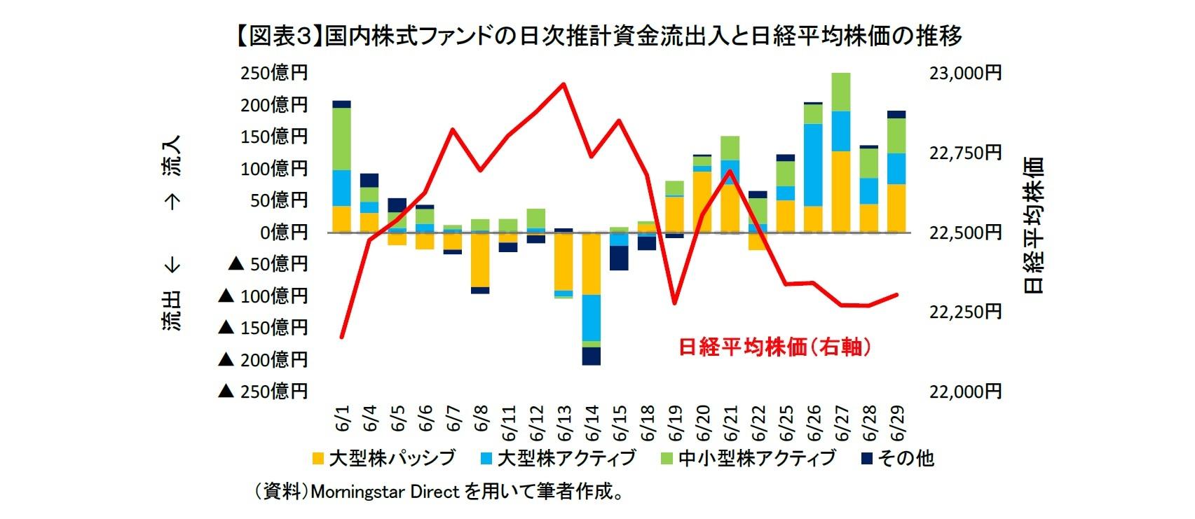 【図表3】国内株式ファンドの日次推計資金流出入と日経平均株価の推移