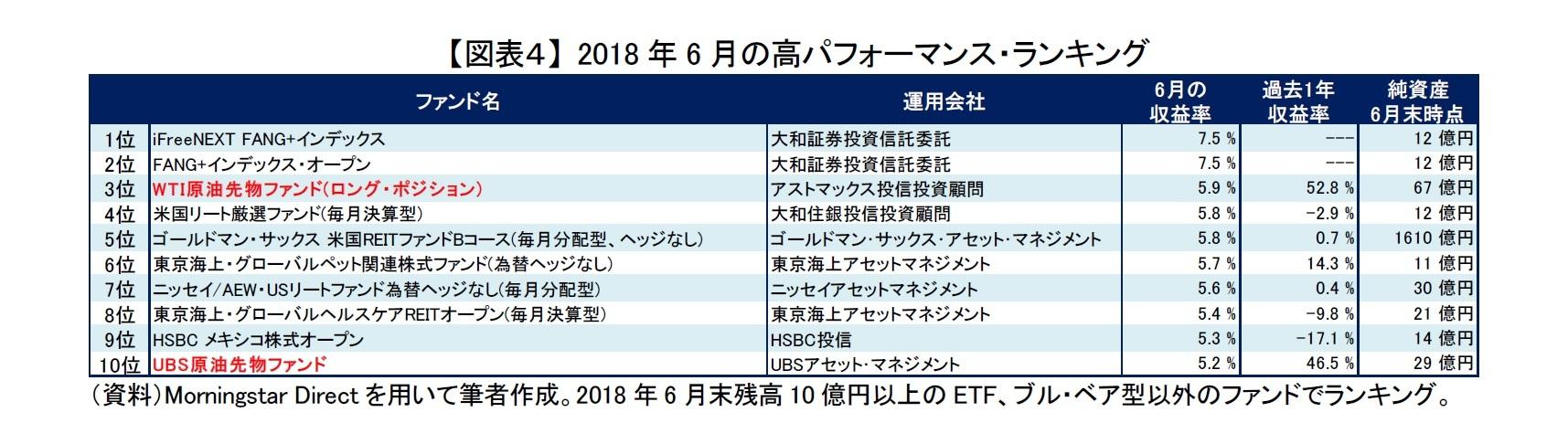 【図表4】 2018年6月の高パフォーマンス・ランキング