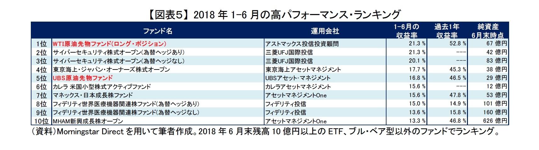 【図表5】 2018年1-6月の高パフォーマンス・ランキング