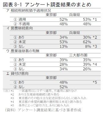 図表8-1 アンケート調査結果のまとめ
