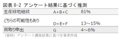 図表8-2 アンケート結果に基づく推測