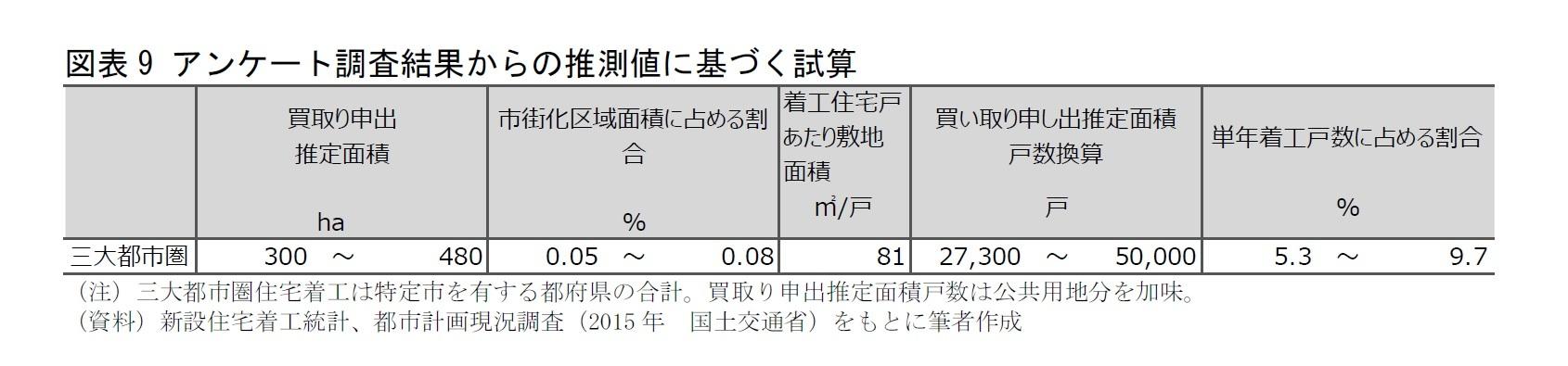 図表9 アンケート調査結果からの推測値に基づく試算