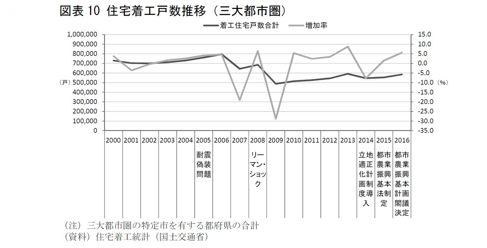 図表10 住宅着工戸数推移(三大都市圏)