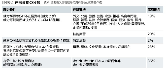 [図表2]在留資格の分類