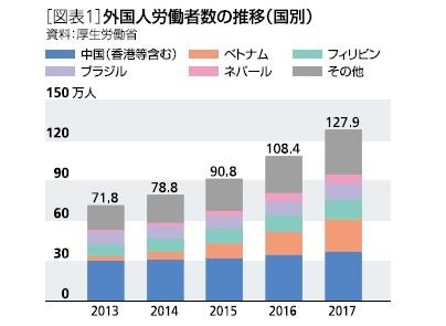 [図表1]外国人労働者の推移(国別)
