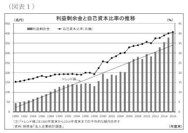 (図表1)利益剰余金と自己資本比率の推移