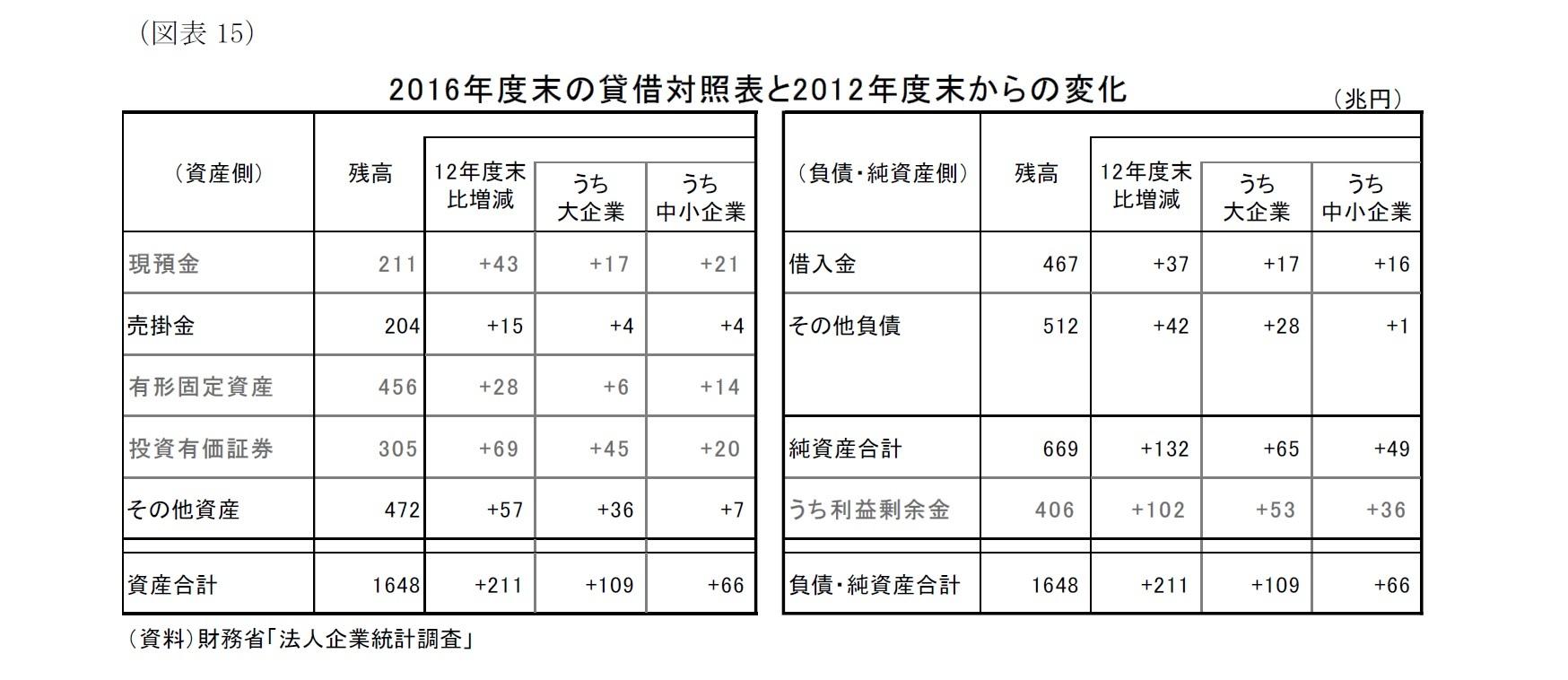 (図表15)2016年度末の貸借対照表と2012年度末からの変化