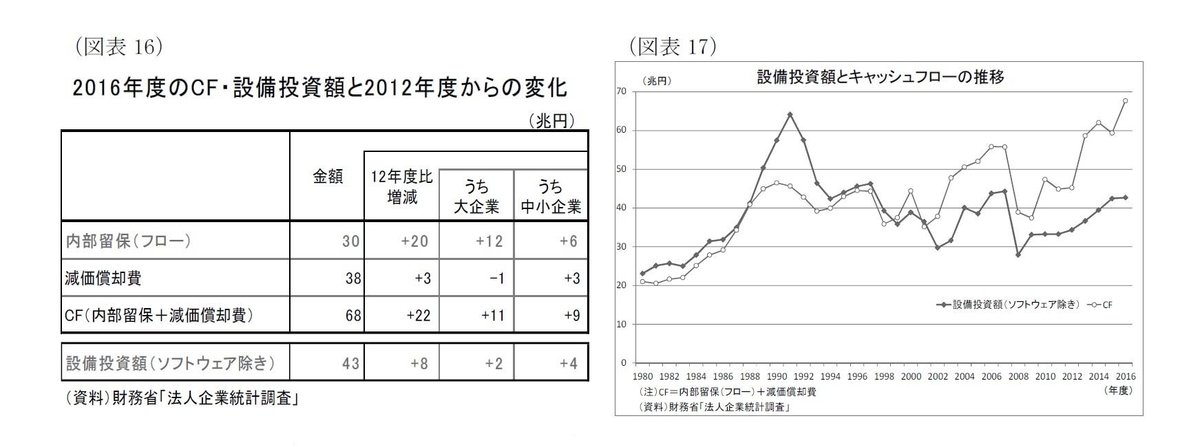 (図表16)2016年度のCF・設備投資額と2012年度からの変化/(図表17)設備投資額とキャッシュフローの推移