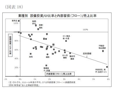 (図表18)業種別設備投資/CF比率と内部留保(フロー)/売上比率