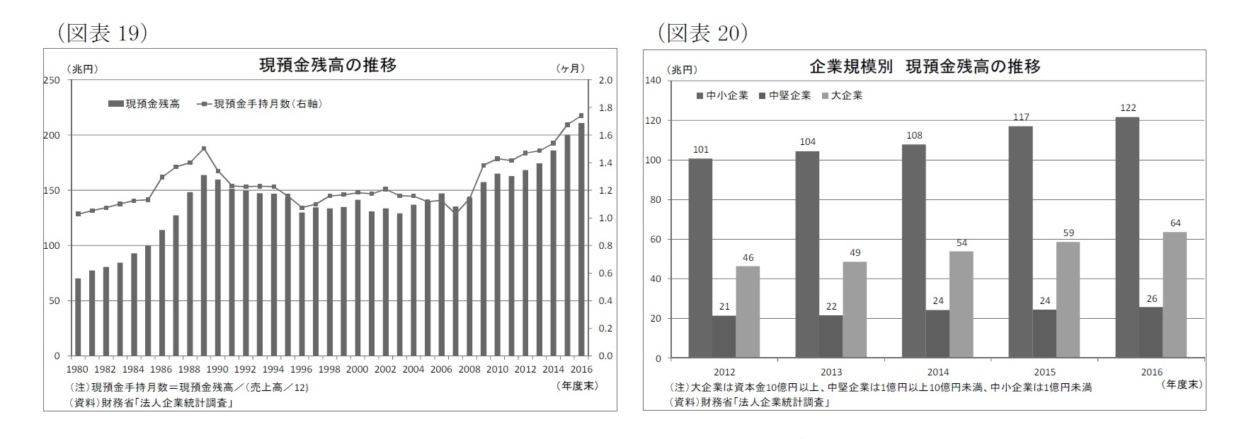 (図表19)現預金残高の推移/(図表20)企業規模別現預金残高の推移