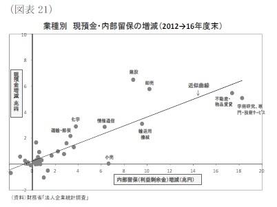 (図表21)業種別現預金・内部留保の増減(2012→16年度末)