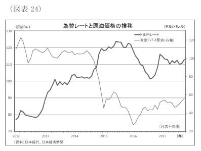 (図表24)為替レートと原油価格の推移