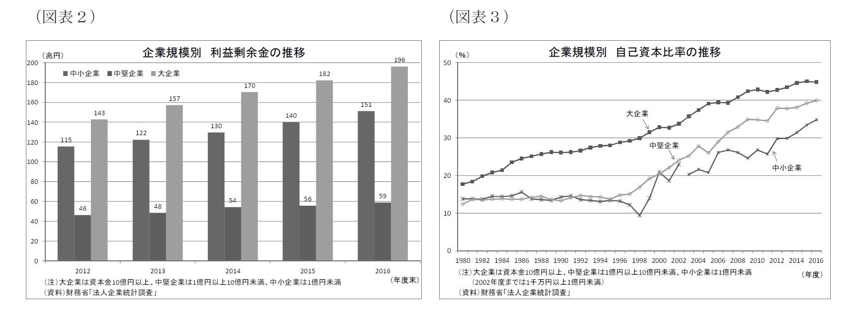 (図表2)企業規模別利益剰余金の推移/(図表3)企業規模別自己資本比率の推移