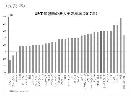 (図表25)OECD加盟国の法人実効税率(2017年)
