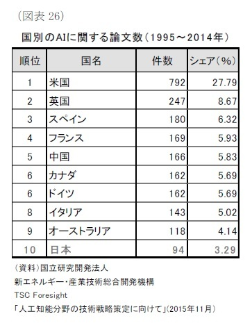 (図表26)国別のAIに関する論文数( 1 9 9 5~2 0 1 4年)