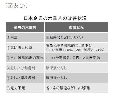 (図表27)日本企業の六重苦の改善状況