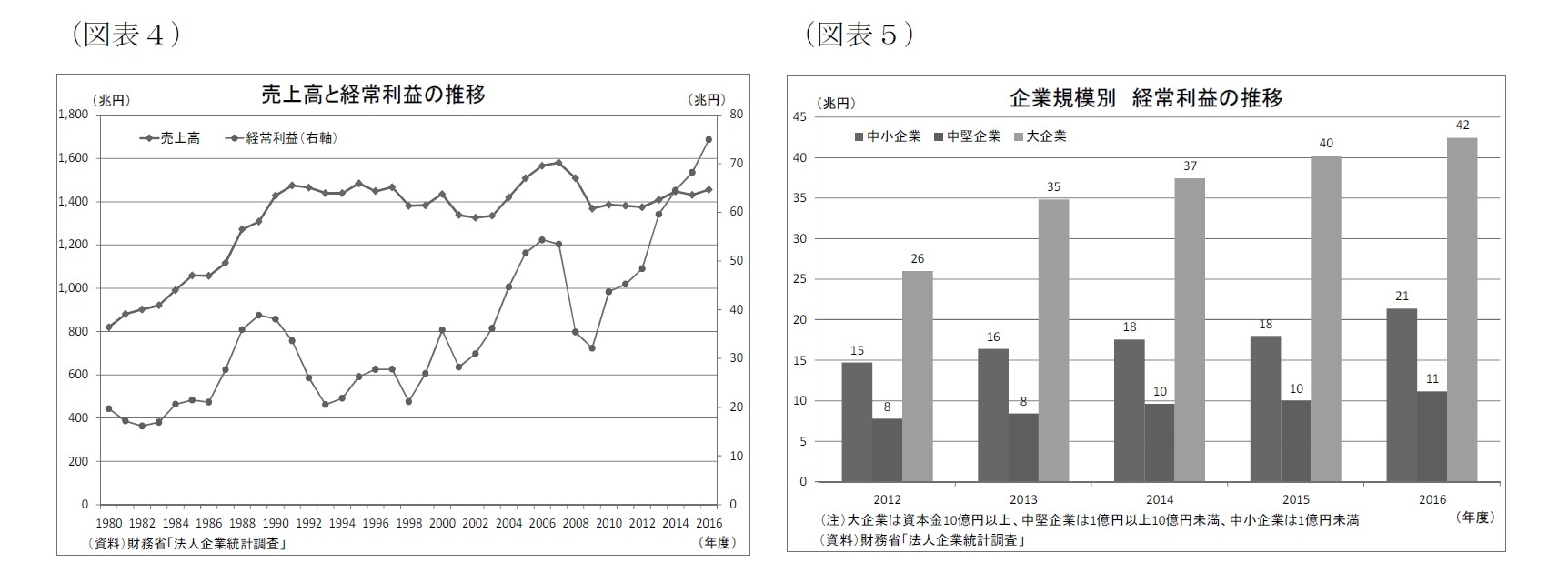 (図表4)売上高と経常利益の推移/(図表5)企業規模別経常利益の推移