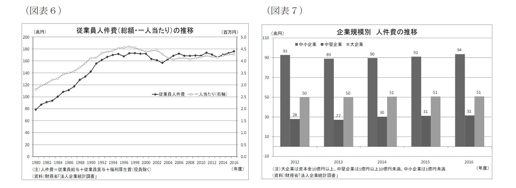 (図表6)従業員人件費(総額・一人当たり)の推移/(図表7)企業規模別人件費の推移